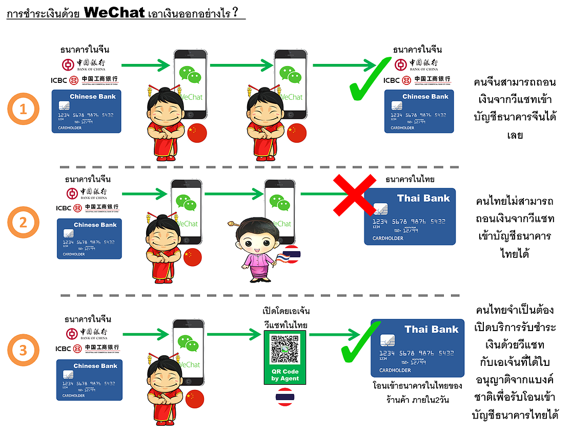 WeChat Pay คืออะไร ?